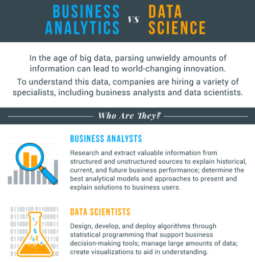 data scientist and BA