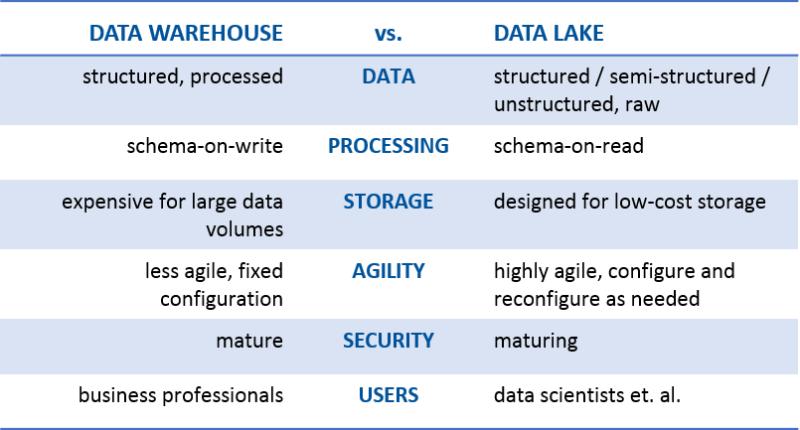 Data Lake Vs Data Warehouse Key Differences Supply